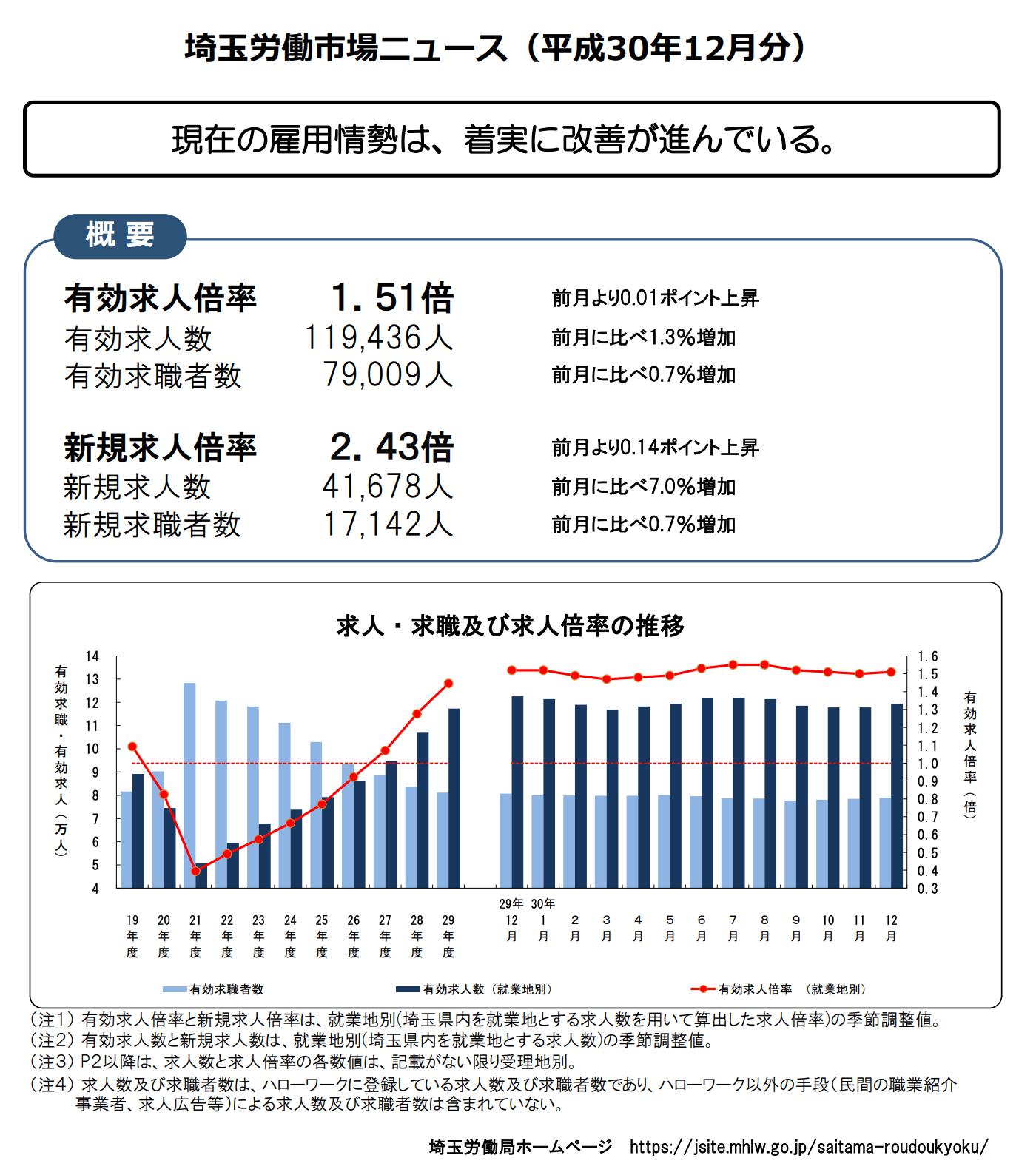 埼玉県の求人倍率